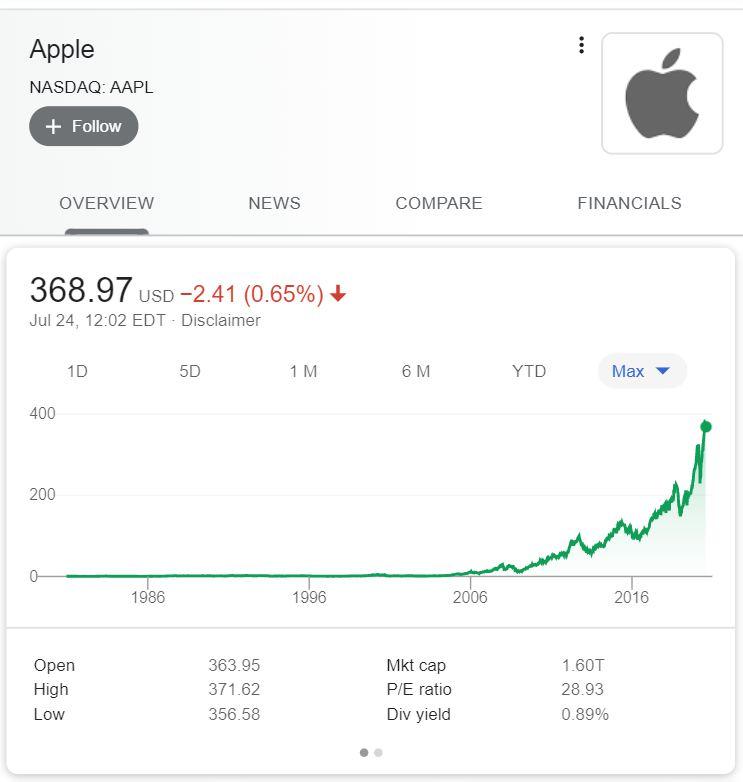 Apple社 長期チャート