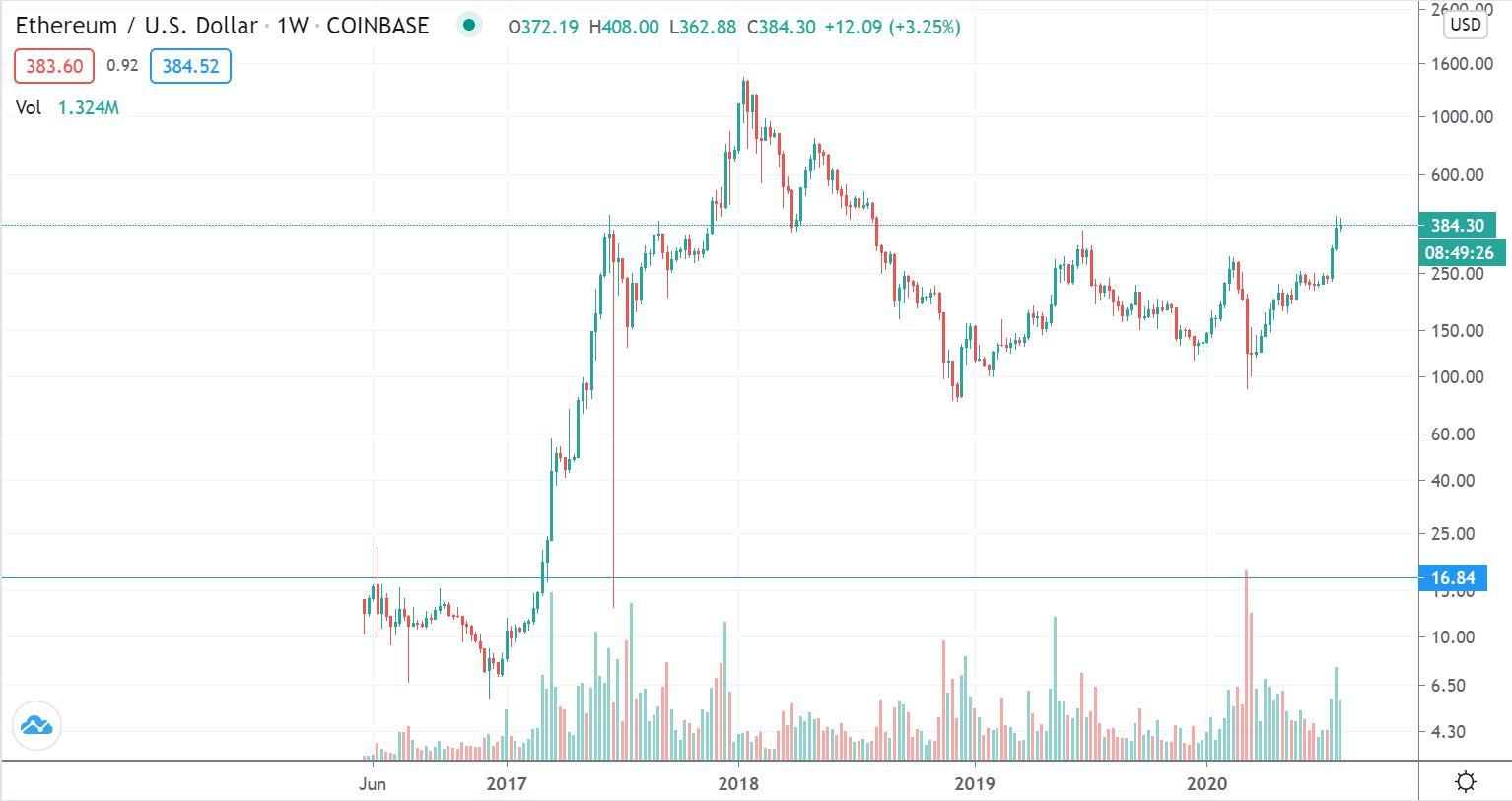 イーサリアム(ETC)長期価格チャート