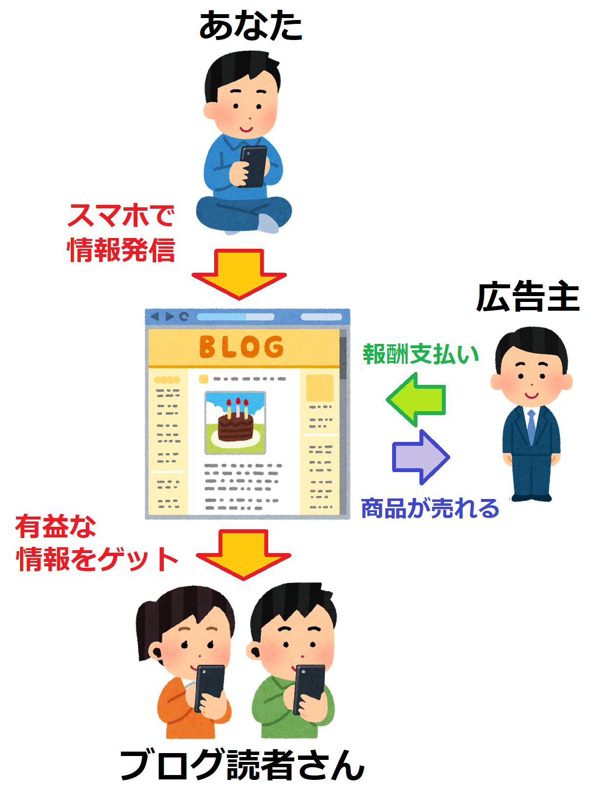 スマホでブログ収益を稼ぐ仕組み