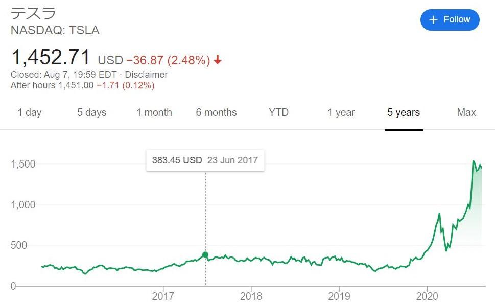 テスラモーターズ 長期株価チャート