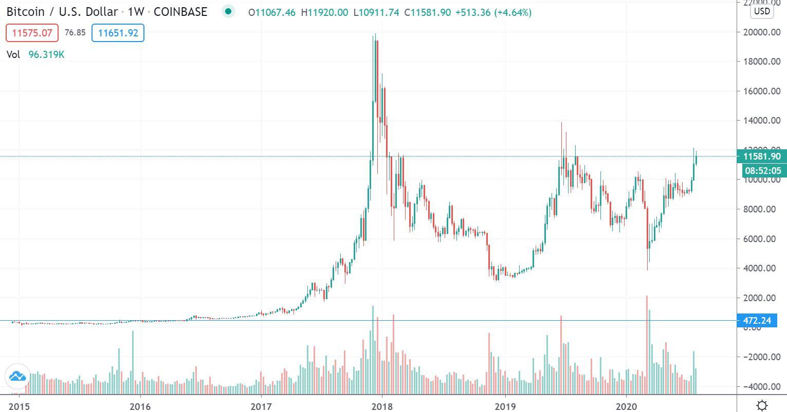 ビットコイン(BTC)長期価格チャート