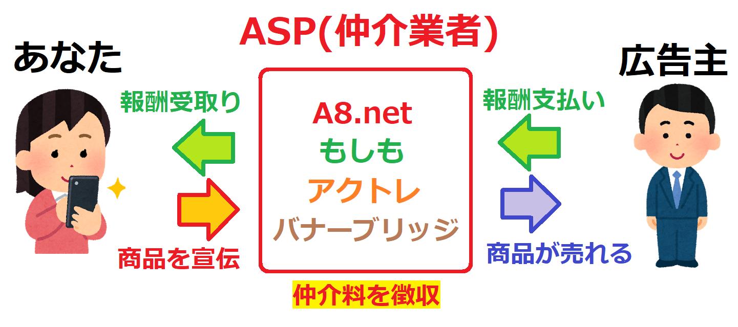 ブログで収益を稼ぐ方法 やり方 ASPの仕組みの図