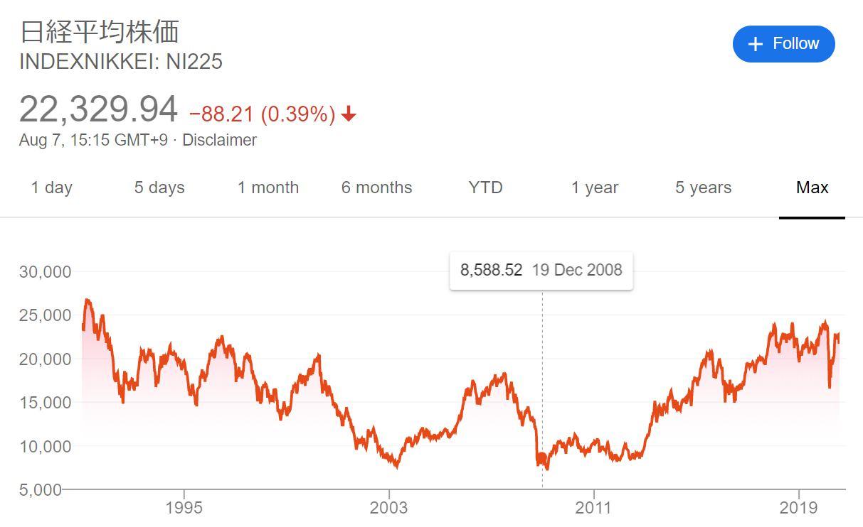 日経255 平均株価 長期チャート