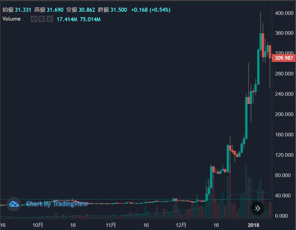 暗号資産XRP 価格チャート