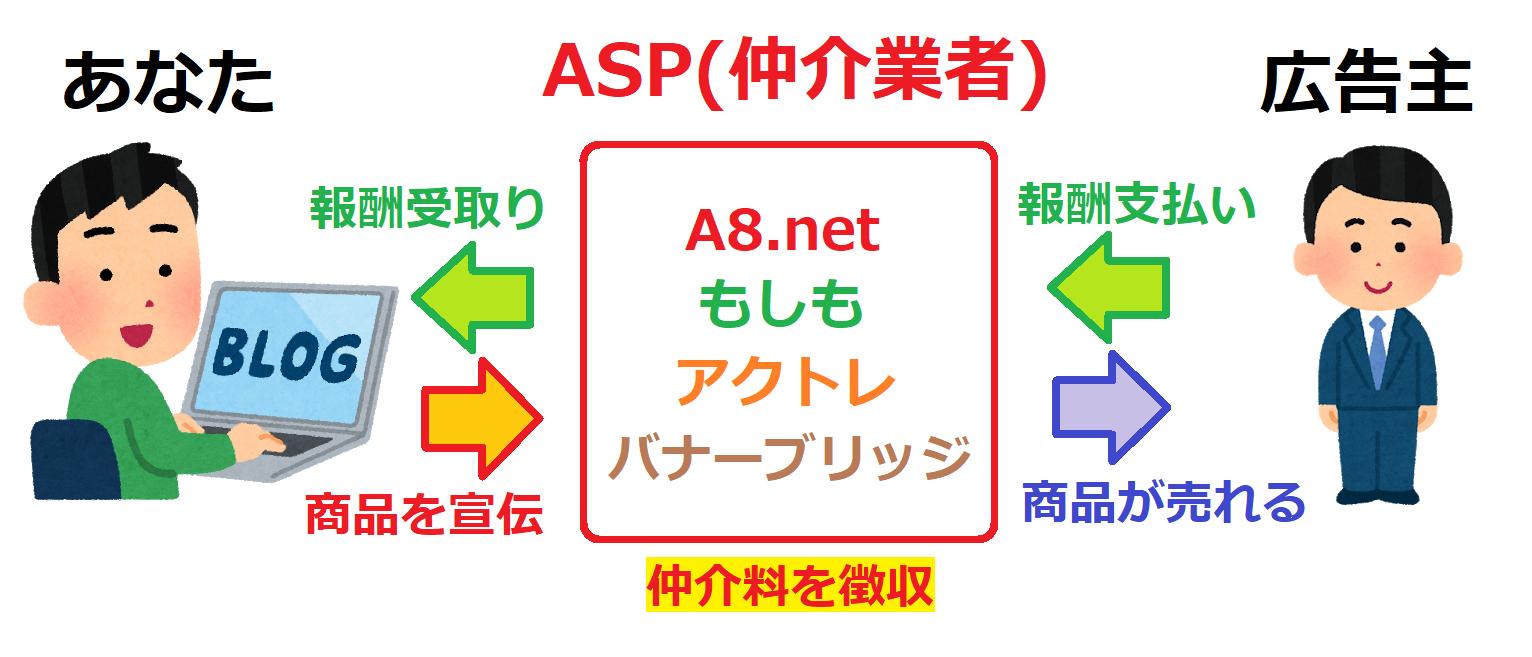 頑張らずに生きる方法 やり方 ASPの仕組みの図