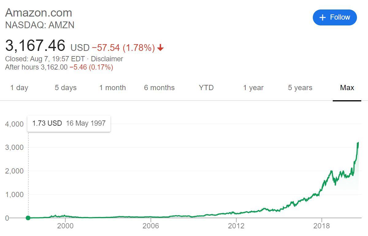 Amazon社 株価長期チャート