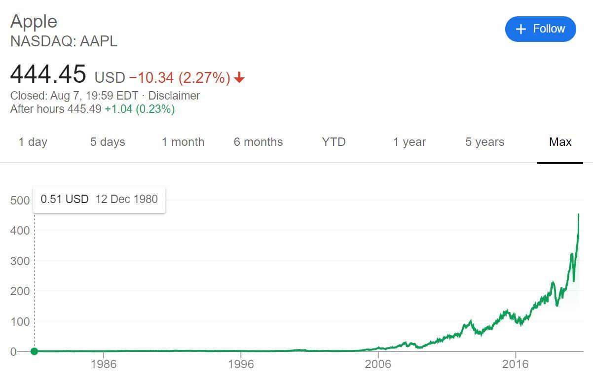 Apple社 株価 長期チャート