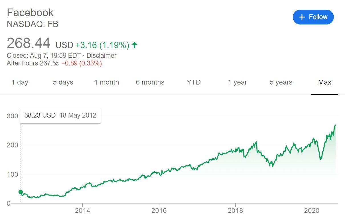Facobook社 株価 長期チャート