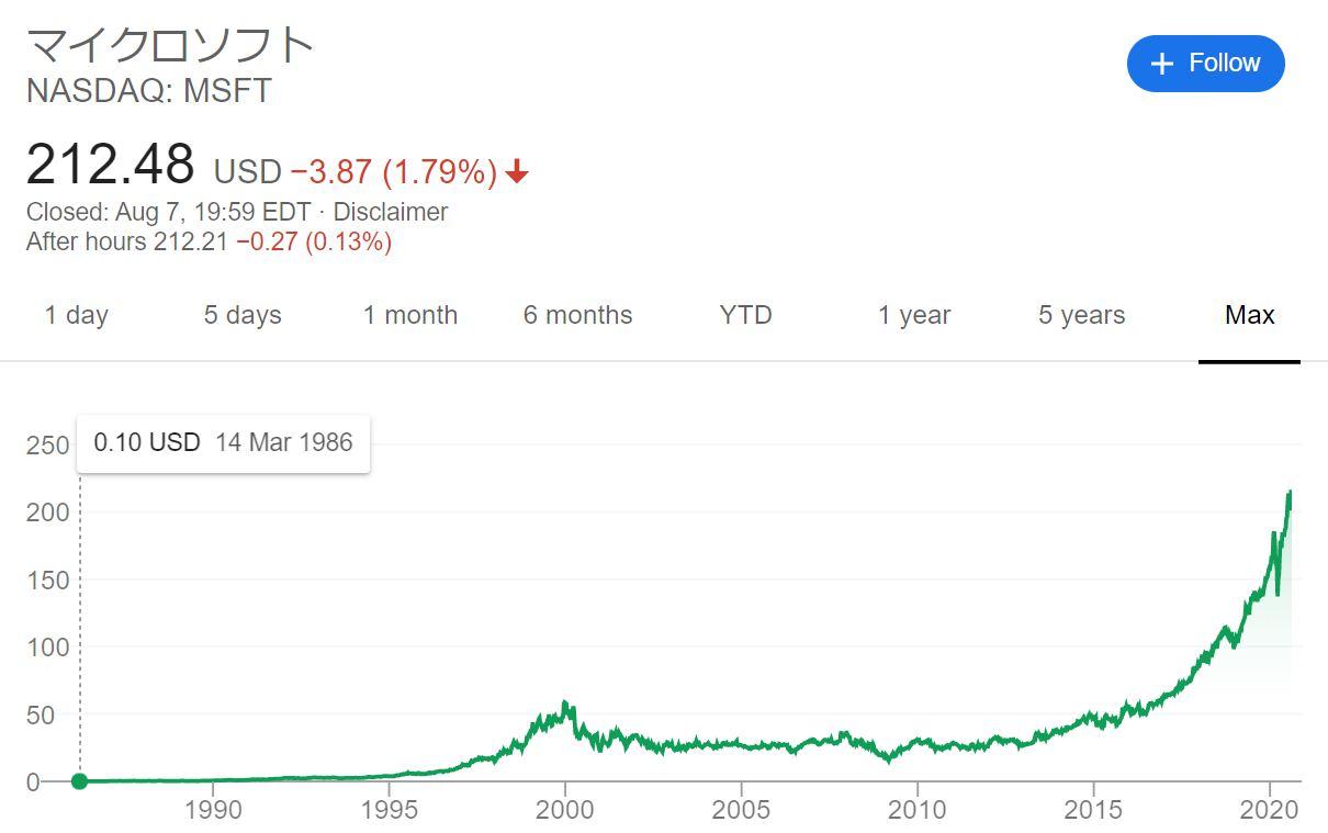Microsoft社 株価長期チャート