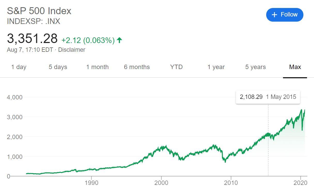 S&P500 平均株価 長期チャート