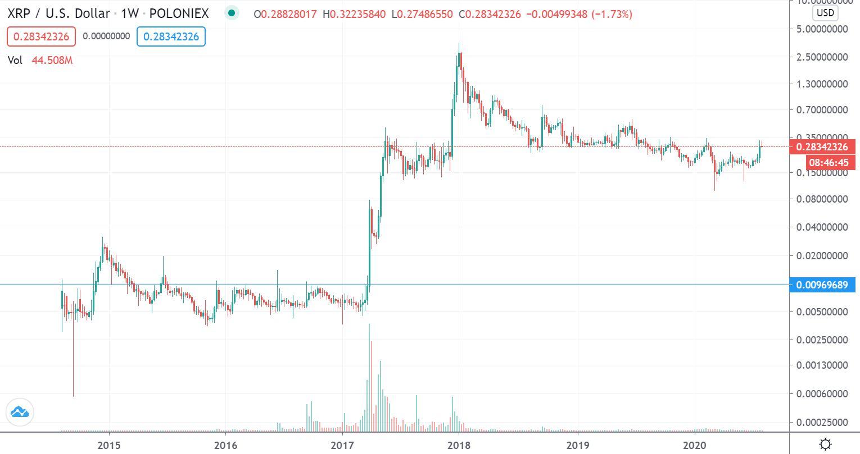 XRP 長期価格チャート